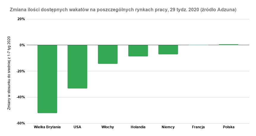 Wykres pokazujący zmianę ilości ogłoszeń o pracę w krajach