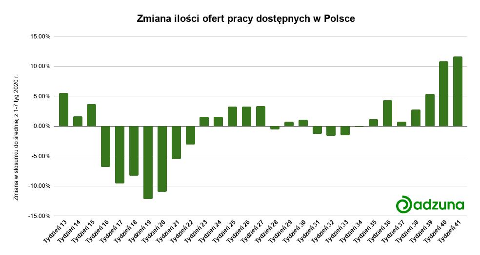 Wykres Adzuna Polski Rynek Pracy